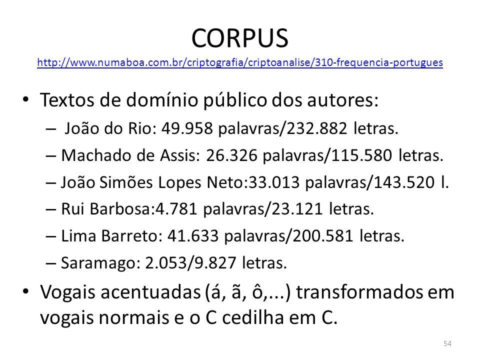 CORPUS http://www.numaboa.com.br/criptografia/criptoanalise/310-frequencia-portugues http://www.numaboa.com.br/criptografia/criptoanalise/310-frequenc