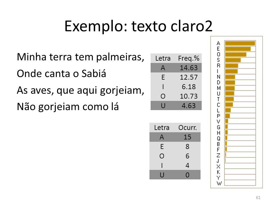 Exemplo: texto claro2 Minha terra tem palmeiras, Onde canta o Sabiá As aves, que aqui gorjeiam, Não gorjeiam como lá 61 LetraFreq.% A14.63 E12.57 I6.1