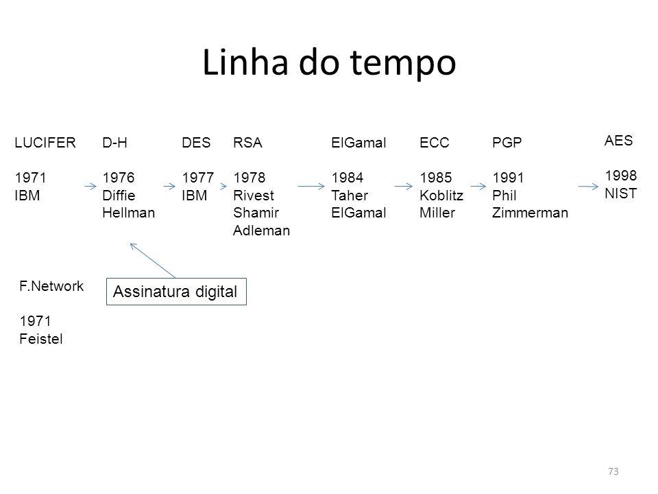 73 Linha do tempo DES 1977 IBM AES 1998 NIST LUCIFER 1971 IBM RSA 1978 Rivest Shamir Adleman PGP 1991 Phil Zimmerman ElGamal 1984 Taher ElGamal ECC 19