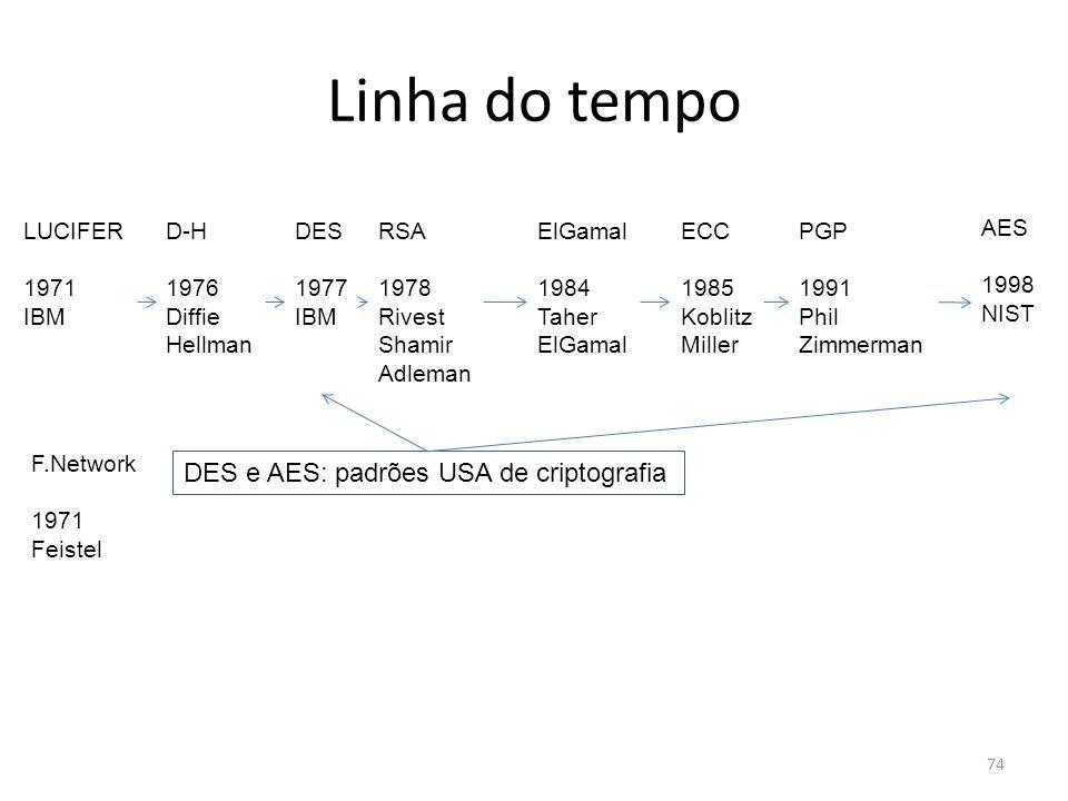 74 Linha do tempo DES 1977 IBM AES 1998 NIST LUCIFER 1971 IBM RSA 1978 Rivest Shamir Adleman PGP 1991 Phil Zimmerman ElGamal 1984 Taher ElGamal ECC 19