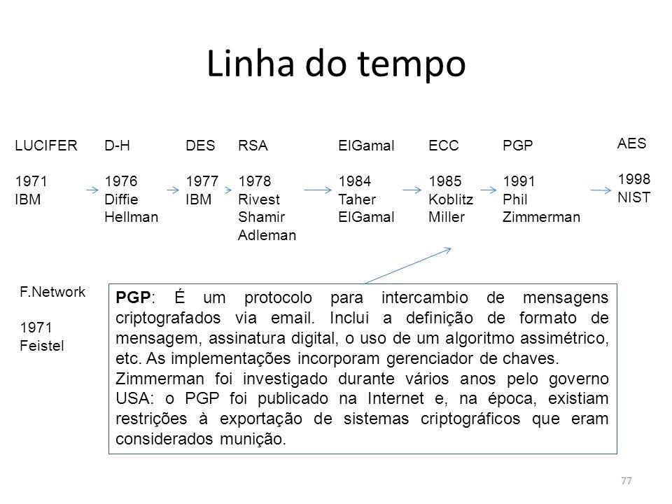77 Linha do tempo DES 1977 IBM AES 1998 NIST LUCIFER 1971 IBM RSA 1978 Rivest Shamir Adleman PGP 1991 Phil Zimmerman ElGamal 1984 Taher ElGamal ECC 19