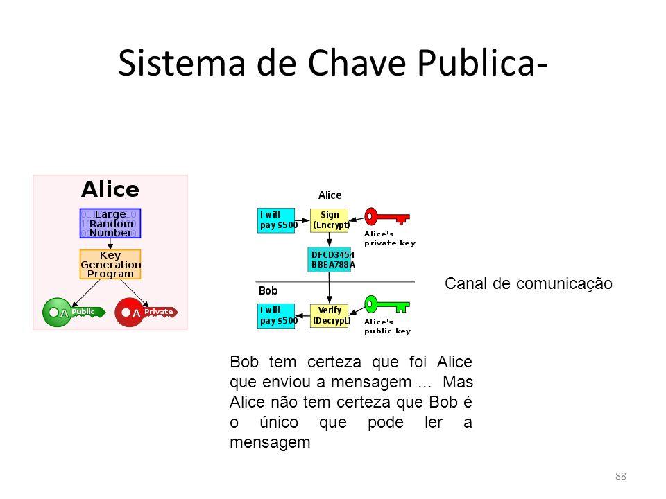 88 Sistema de Chave Publica- Canal de comunicação Bob tem certeza que foi Alice que enviou a mensagem... Mas Alice não tem certeza que Bob é o único q
