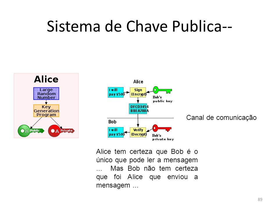 89 Sistema de Chave Publica-- Canal de comunicação Alice tem certeza que Bob é o único que pode ler a mensagem... Mas Bob não tem certeza que foi Alic
