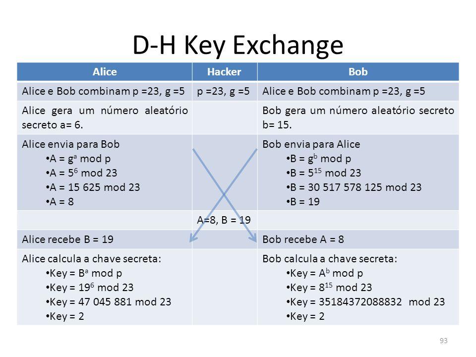 93 D-H Key Exchange AliceHackerBob Alice e Bob combinam p =23, g =5p =23, g =5Alice e Bob combinam p =23, g =5 Alice gera um número aleatório secreto