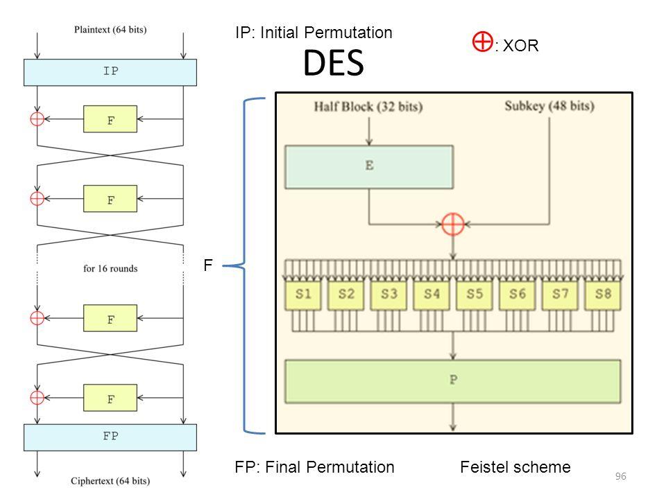96 DES F IP: Initial Permutation FP: Final PermutationFeistel scheme : XOR
