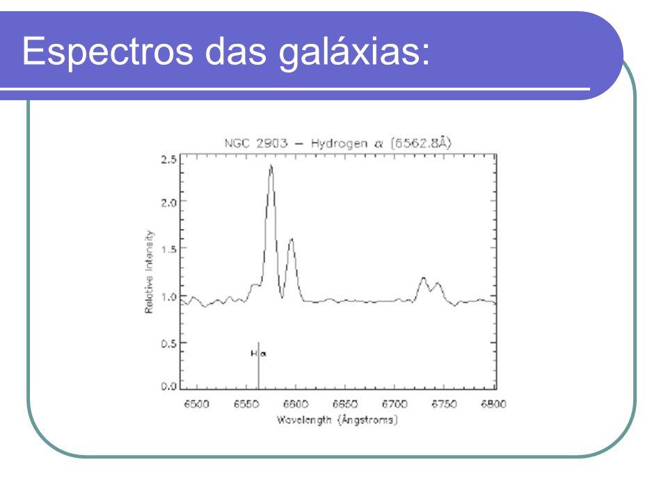 Espectros das galáxias: