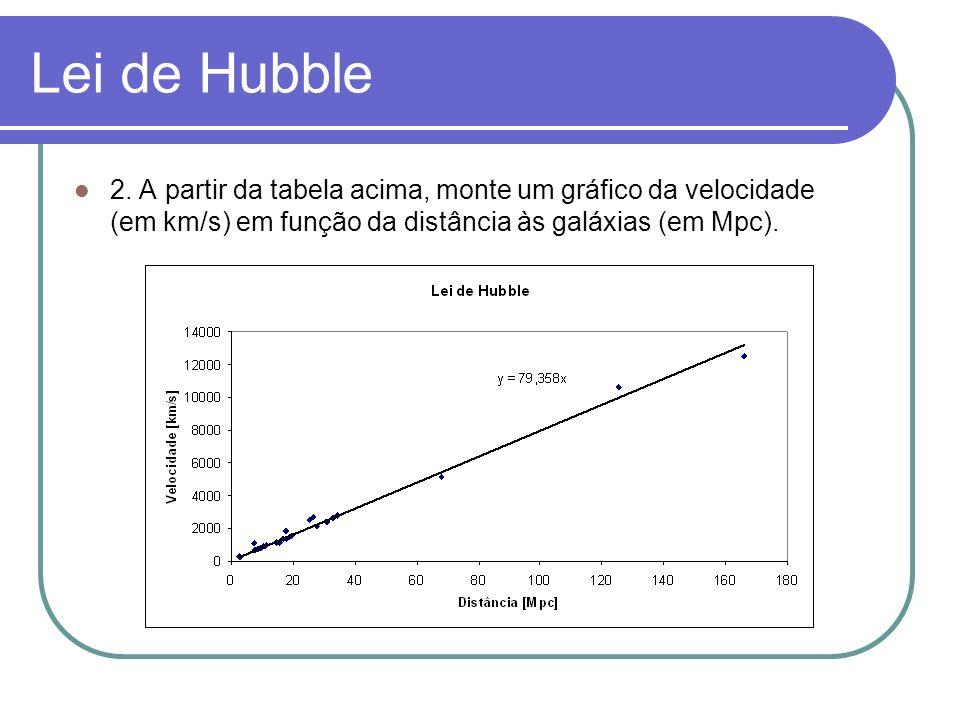 Lei de Hubble 2. A partir da tabela acima, monte um gráfico da velocidade (em km/s) em função da distância às galáxias (em Mpc).