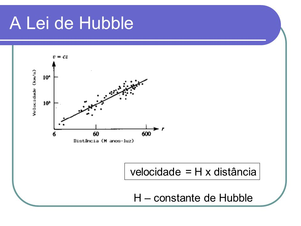 A Lei de Hubble velocidade = H x distância H – constante de Hubble