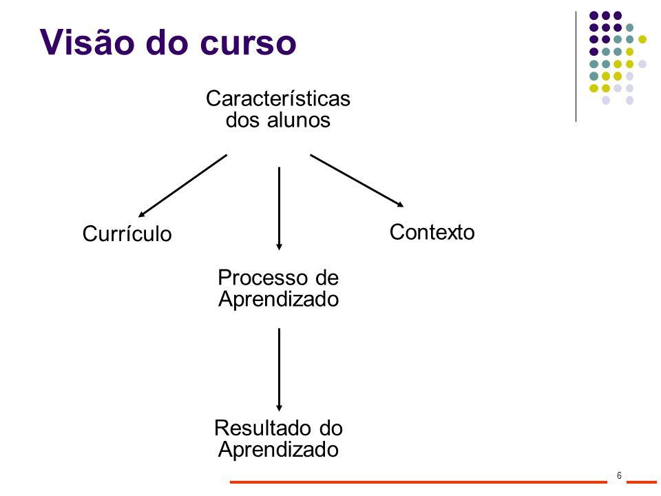 Visão do curso Características dos alunos Contexto Currículo Processo de Aprendizado Resultado do Aprendizado 6