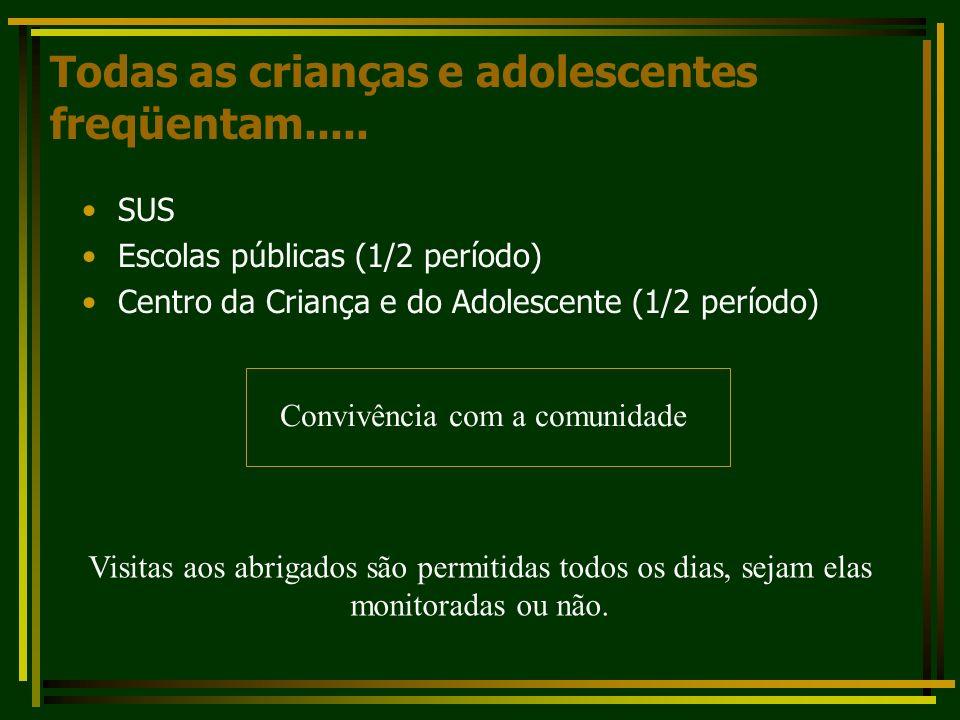 Todas as crianças e adolescentes freqüentam..... SUS Escolas públicas (1/2 período) Centro da Criança e do Adolescente (1/2 período) Convivência com a