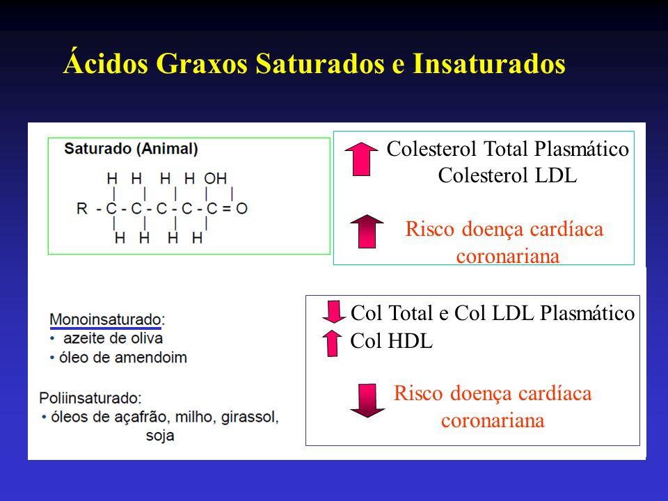 Colesterol Total Plasmático Colesterol LDL Risco doença cardíaca coronariana Col Total e Col LDL Plasmático Risco doença cardíaca coronariana Col HDL