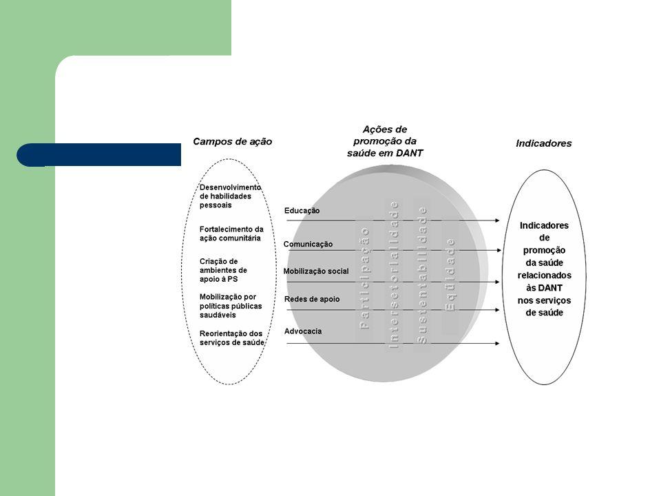 Planejamento de um projeto de PS Definir o problema e a justificativa para o trabalho; - diagnóstico da situação Referencial teórico orientador deste trabalho; Definição de Objetivos da ação; Definição da metodologia da ação – definição de estratégias e modos de ação para chegar aos objetivos Definir critérios e instrumentos de avaliação