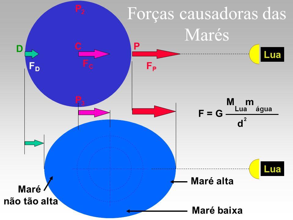 Forças causadoras das Marés PC D FPFP FCFC FDFD Lua P2P2 P3P3 F = G água M m Lua d 2 Maré alta Maré não tão alta Maré baixa Lua