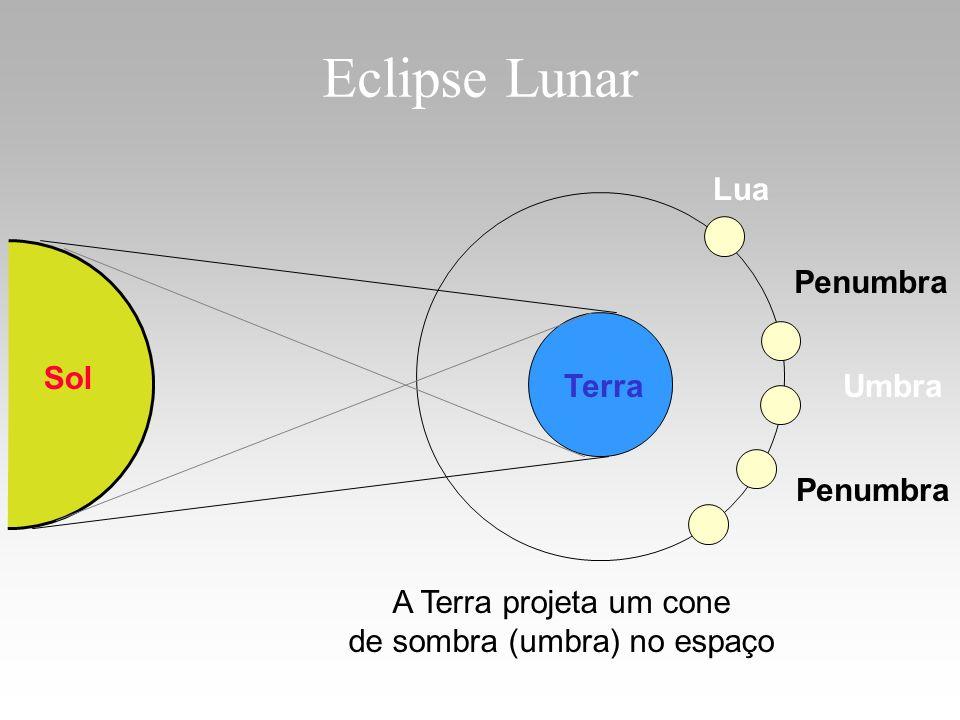 Eclipse Lunar Sol TerraUmbra Penumbra A Terra projeta um cone de sombra (umbra) no espaço Lua