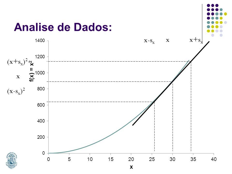 Analise de Dados: x (x-s x ) 2 (x+s x ) 2 x-s x xx+s x