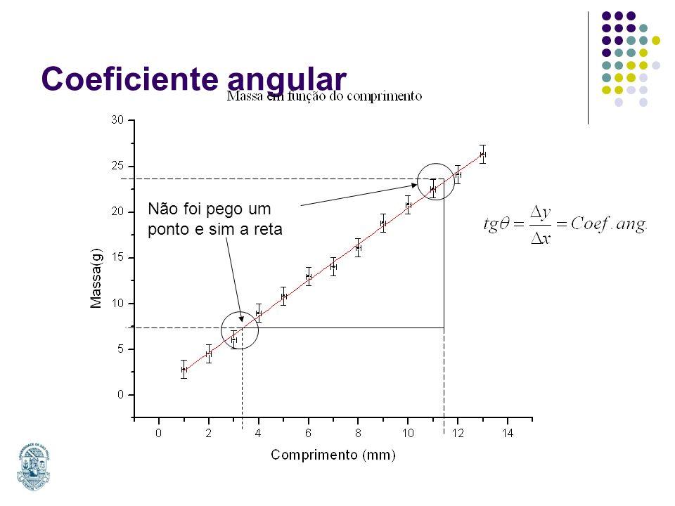 Coeficiente angular Não foi pego um ponto e sim a reta