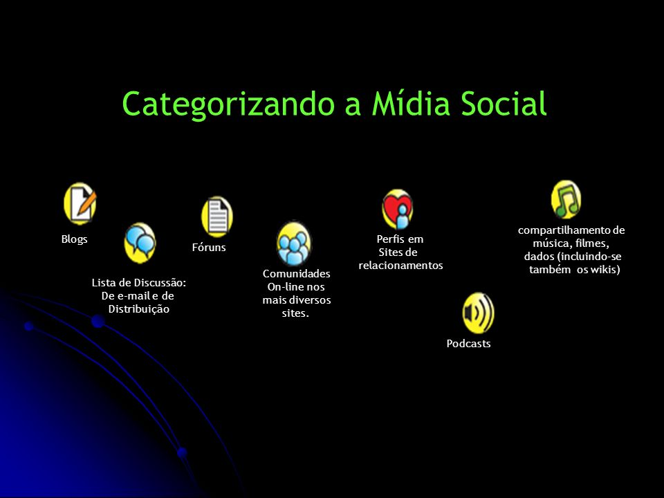 Categorizando a Mídia Social Blogs Podcasts Fóruns Lista de Discussão: De e-mail e de Distribuição Comunidades On-line nos mais diversos sites. Perfis