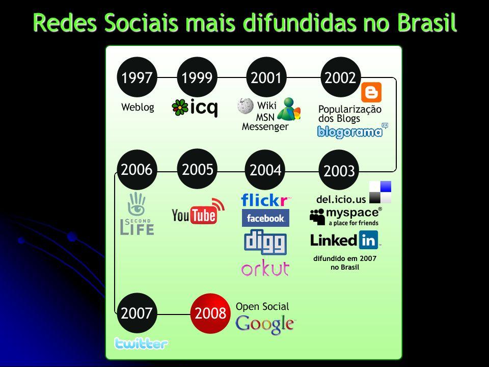 Redes Sociais mais difundidas no Brasil