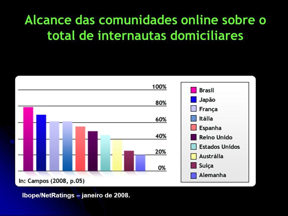 Alcance das comunidades online sobre o total de internautas domiciliares Ibope/NetRatings – janeiro de 2008.