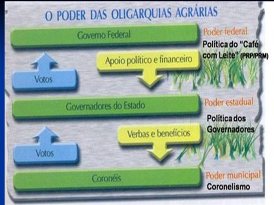 Era Vargas ( 1930 – 1945) fases de governo Era Vargas ( 1930 – 1945) fases de governo Governo Provisório (1930-1934); Governo Provisório (1930-1934); Governo Constitucional (1934-1937); Governo Constitucional (1934-1937); Estado Novo (1937-1945) Estado Novo (1937-1945)