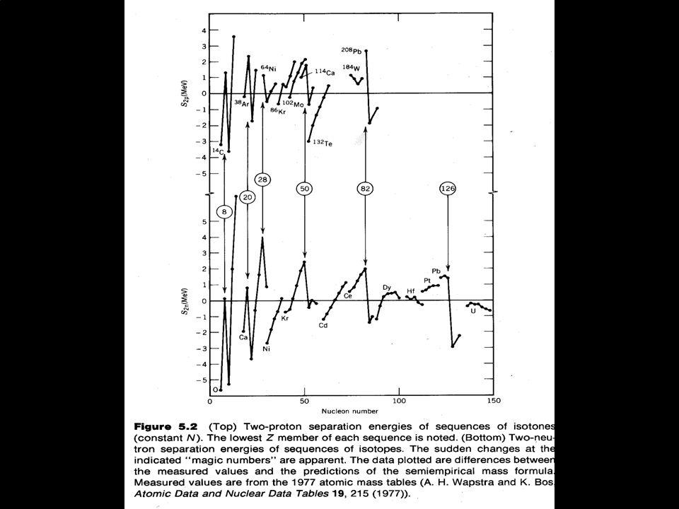 EXERCÍCIOS E GUIA DE ESTUDO BLOCO 3 1)Com base no espectro da página 24, determine o momento de inércia do 152 Dy.