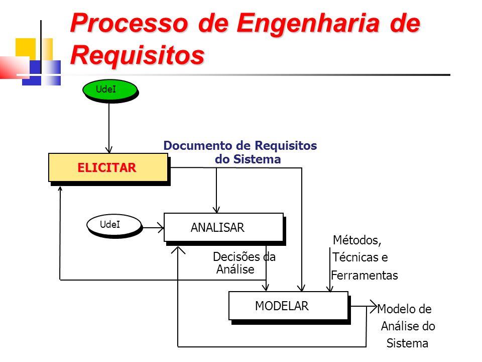 Processo de Engenharia de Requisitos ELICITAR ANALISAR MODELAR UdeI Documento de Requisitos do Sistema Decisões da Análise Métodos, Técnicas e Ferramentas UdeI Modelo de Análise do Sistema