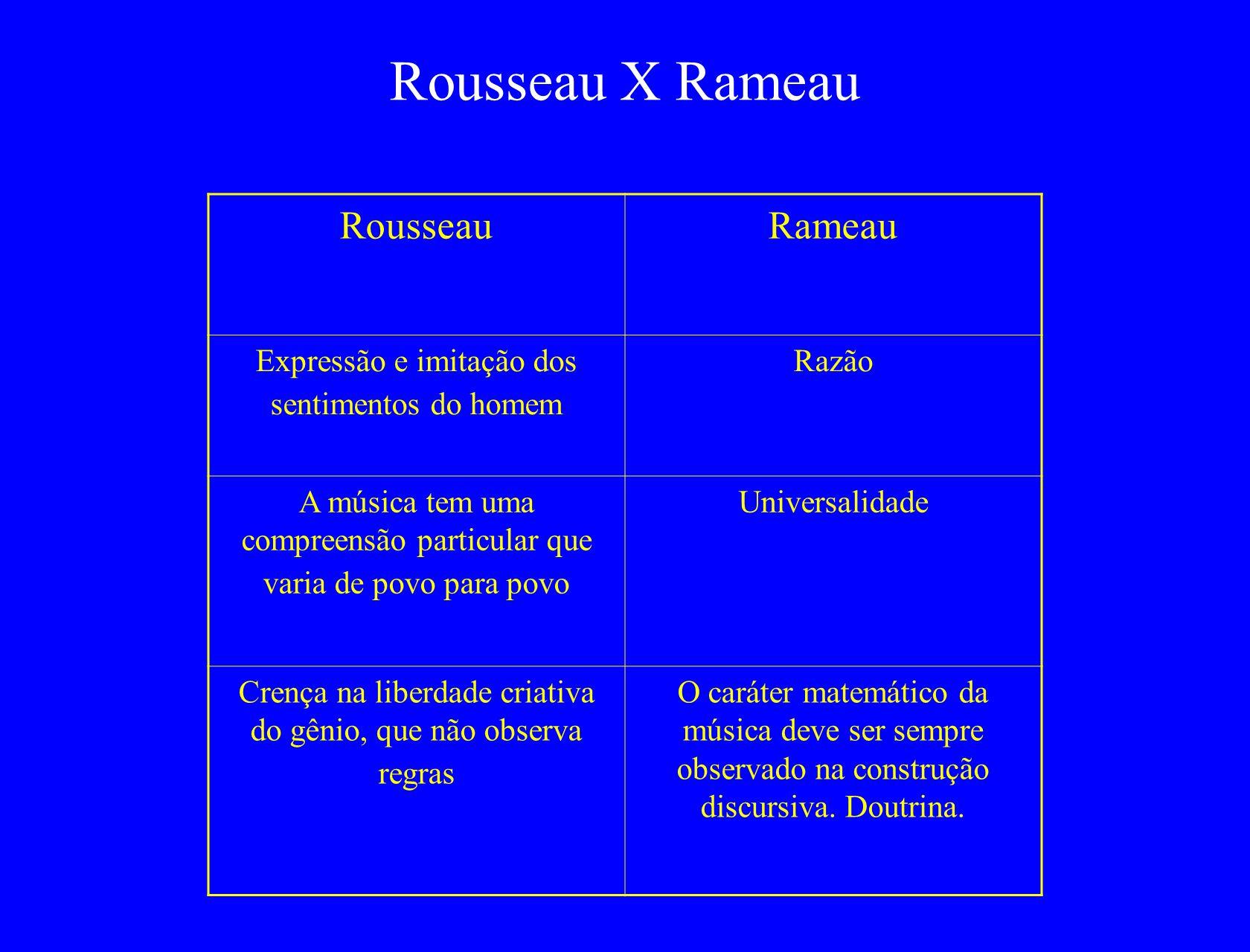 RousseauRameau Expressão e imitação dos sentimentos do homem Razão A música tem uma compreensão particular que varia de povo para povo Universalidade