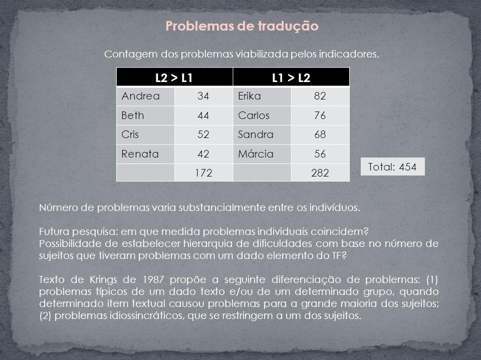 Problemas de tradução Contagem dos problemas viabilizada pelos indicadores. Número de problemas varia substancialmente entre os indivíduos. Futura pes