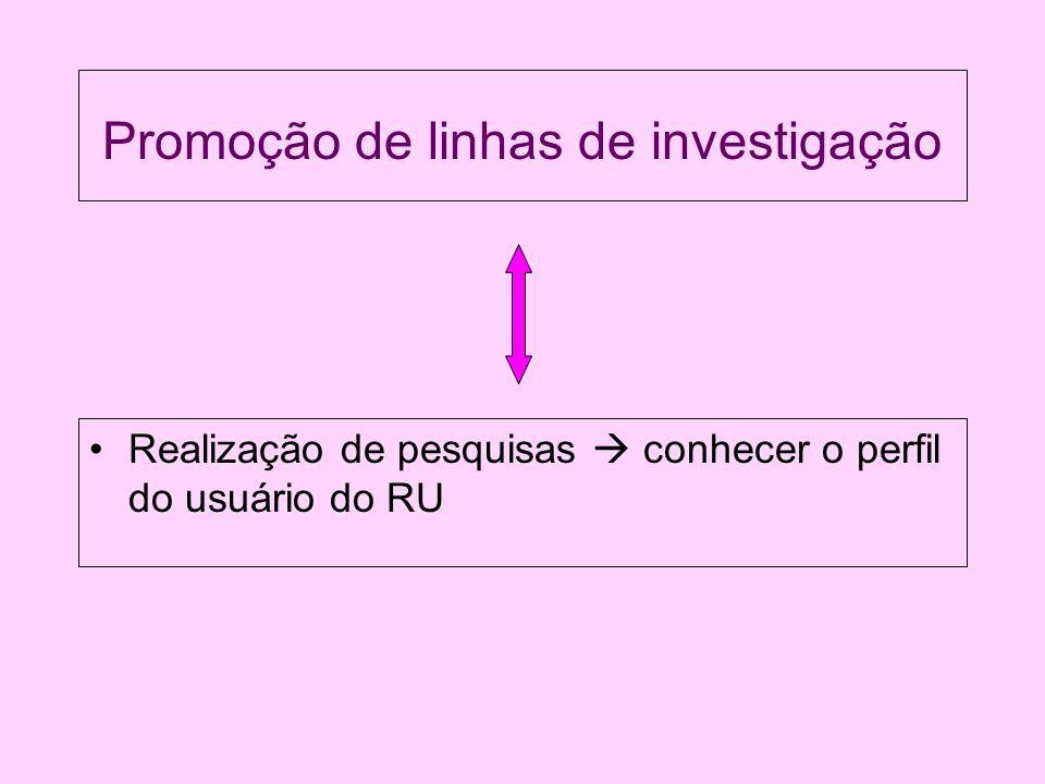 Promoção de linhas de investigação Realização de pesquisas conhecer o perfil do usuário do RU