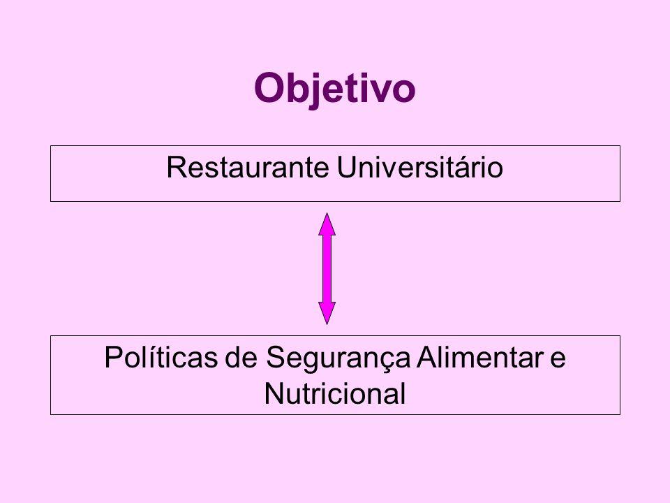 Conclusão O restaurante universitário se insere no contexto da Segurança Alimentar e Nutricional e da promoção da saúde, haja visto que contribui em diversos aspectos com diretrizes e artigos da Política Nacional de Alimentação e Nutrição.