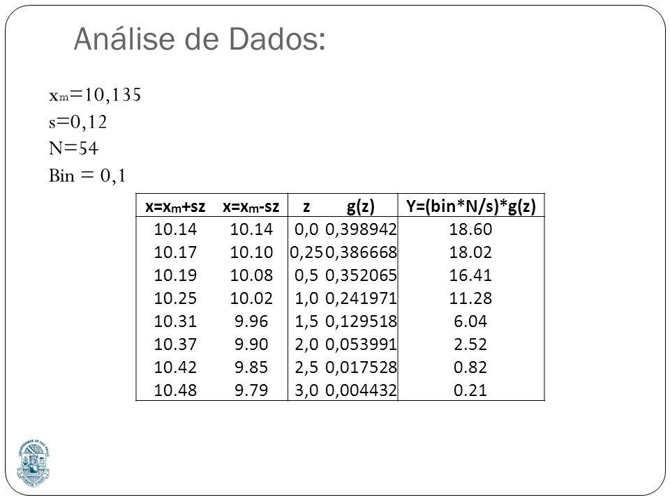 Análise de Dados: x=x m +szx=x m -szzg(z)Y=(bin*N/s)*g(z) 10.14 0,00,39894218.60 10.1710.100,250,38666818.02 10.1910.080,50,35206516.41 10.2510.021,00