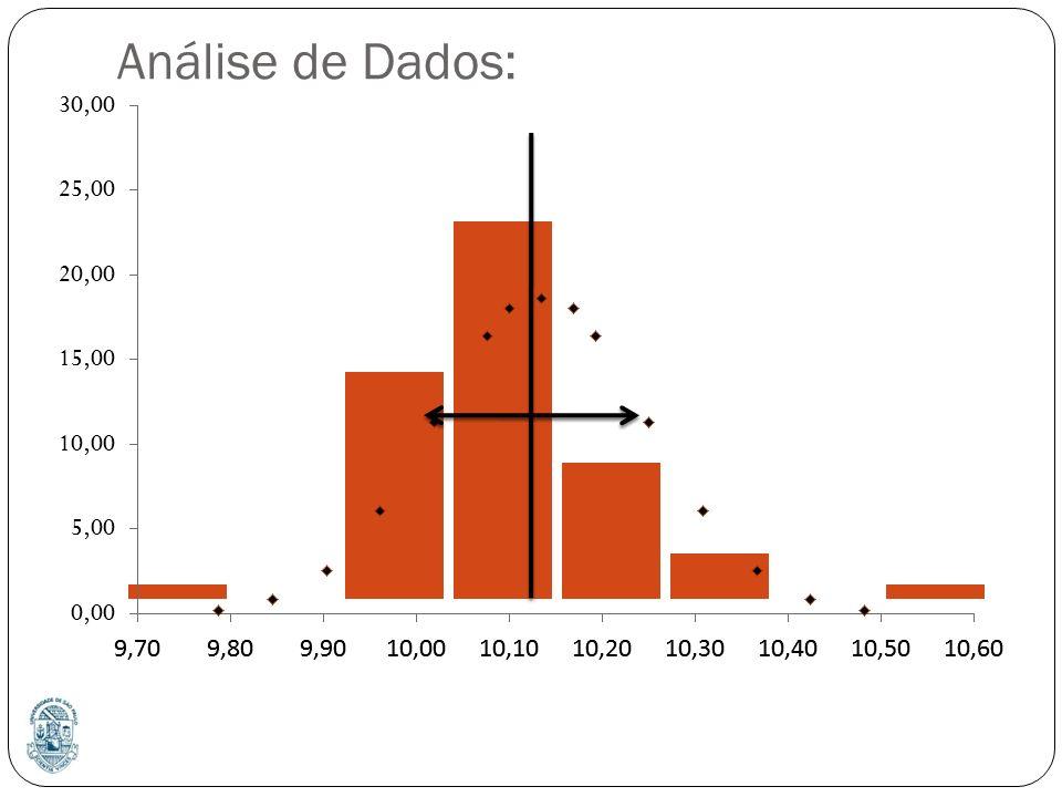 Análise de Dados: