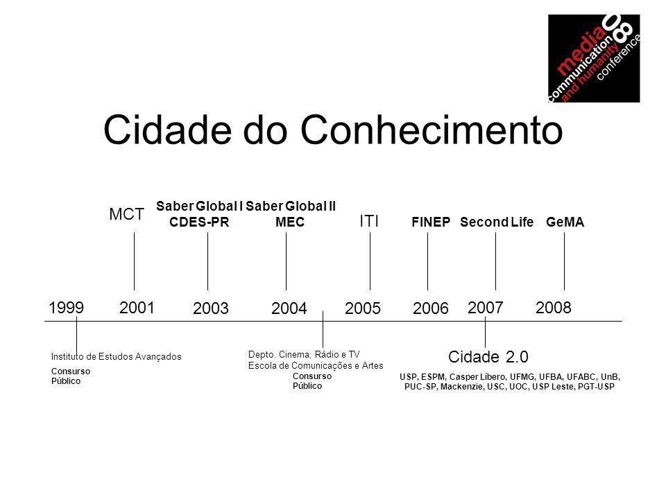 Cidade do Conhecimento 19992001 2003200420052006 20072008 Instituto de Estudos Avançados Depto.