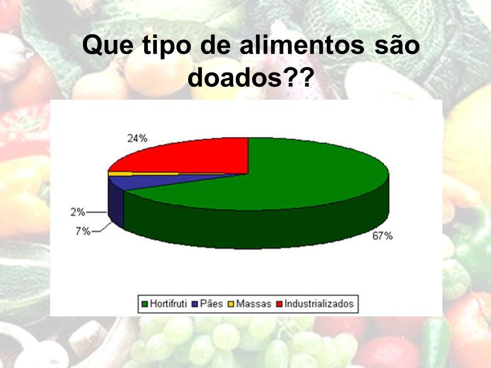 Que tipo de alimentos são doados??