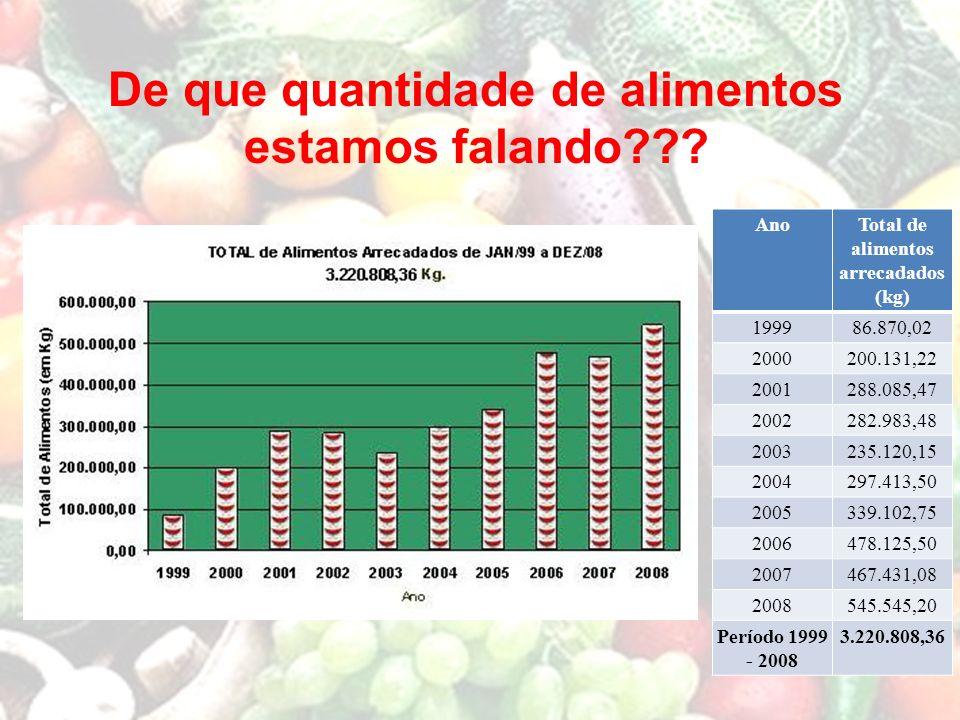 AnoTotal de alimentos arrecadados (kg) 199986.870,02 2000200.131,22 2001288.085,47 2002282.983,48 2003235.120,15 2004297.413,50 2005339.102,75 2006478