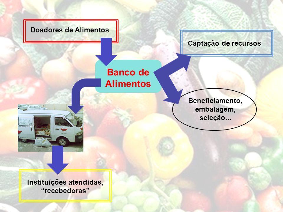 Instituições atendidas, recebedoras Captação de recursos Doadores de Alimentos Beneficiamento, embalagem, seleção... Banco de Alimentos
