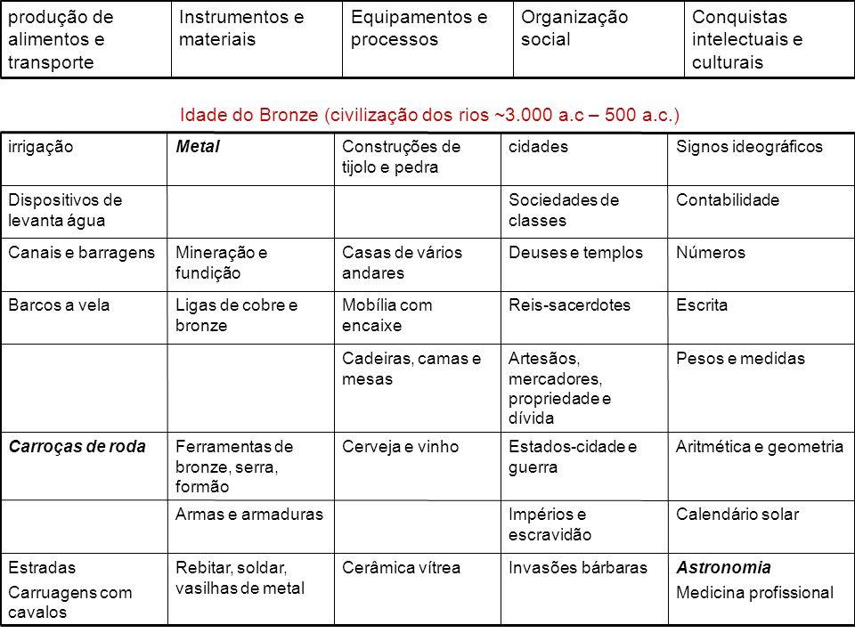 Conquistas intelectuais e culturais Organização social Equipamentos e processos Instrumentos e materiais produção de alimentos e transporte Idade do B