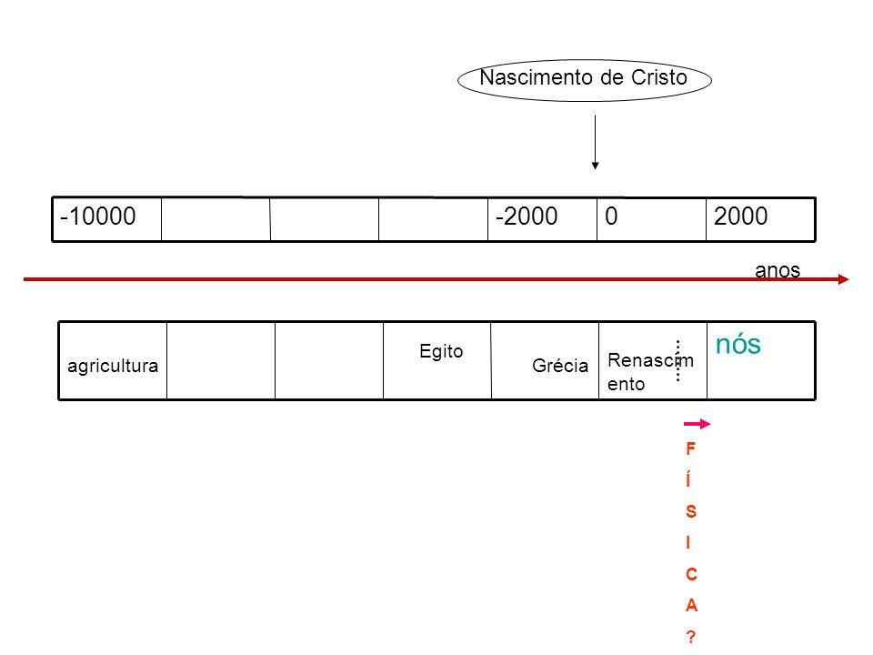 2000190018001700 nós mecânic a quântica relativida de eletroma gnetismo termodi nâmica mecâni ca t e c n o l o g i a?