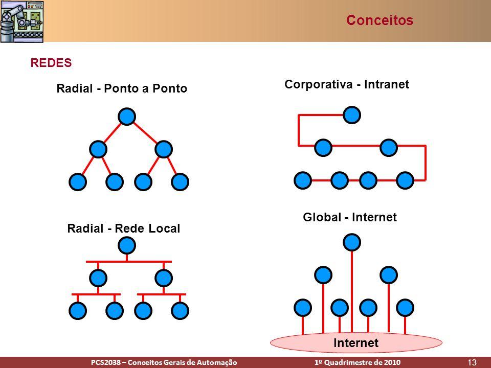 PCS2938 – Conceitos Gerais de Automação 1º Quadrimestre de 2009PCS2038 – Conceitos Gerais de Automação 1º Quadrimestre de 2010 13 Radial - Ponto a Ponto Radial - Rede Local Corporativa - Intranet Global - Internet Internet REDES Conceitos