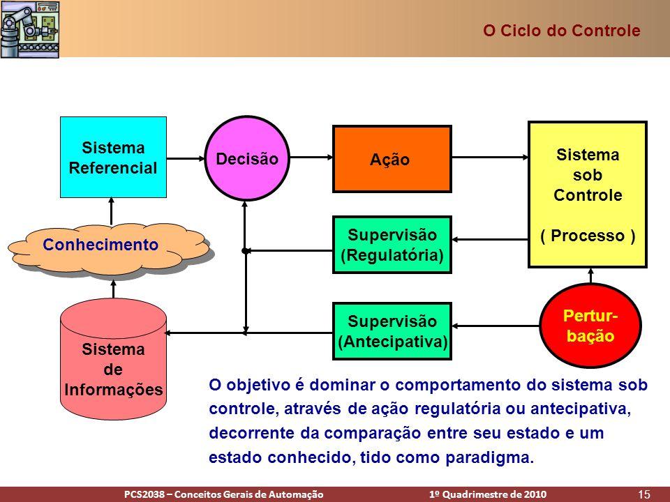 PCS2938 – Conceitos Gerais de Automação 1º Quadrimestre de 2009PCS2038 – Conceitos Gerais de Automação 1º Quadrimestre de 2010 15 Sistema sob Controle ( Processo ) Sistema Referencial Decisão Ação Supervisão (Regulatória) Pertur- bação O objetivo é dominar o comportamento do sistema sob controle, através de ação regulatória ou antecipativa, decorrente da comparação entre seu estado e um estado conhecido, tido como paradigma.