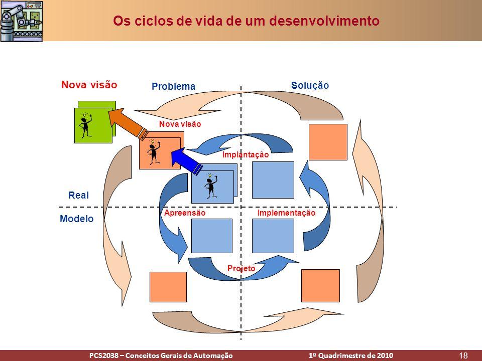 PCS2938 – Conceitos Gerais de Automação 1º Quadrimestre de 2009PCS2038 – Conceitos Gerais de Automação 1º Quadrimestre de 2010 18 Problema Solução Real Modelo Apreensão Projeto Implementação Implantação Os ciclos de vida de um desenvolvimento Nova visão