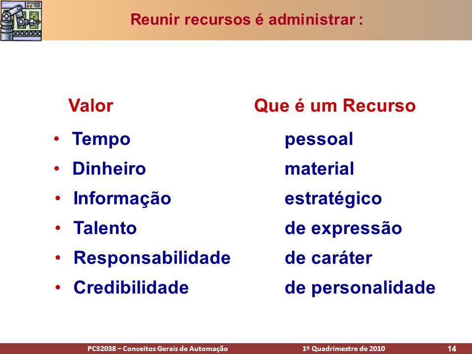 PCS2038 – Conceitos Gerais de Automação 1º Quadrimestre de 2010 14 Reunir recursos é administrar : Que é um RecursoValor Tempo Dinheiro Informação Tal