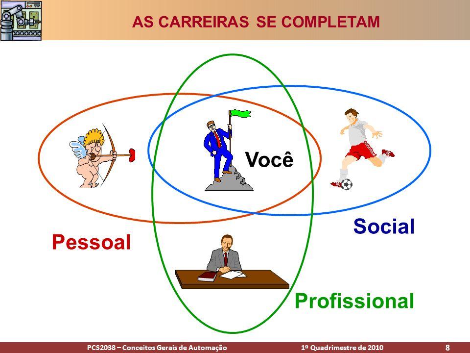 PCS2038 – Conceitos Gerais de Automação 1º Quadrimestre de 2010 8 Pessoal Profissional Social Você AS CARREIRAS SE COMPLETAM