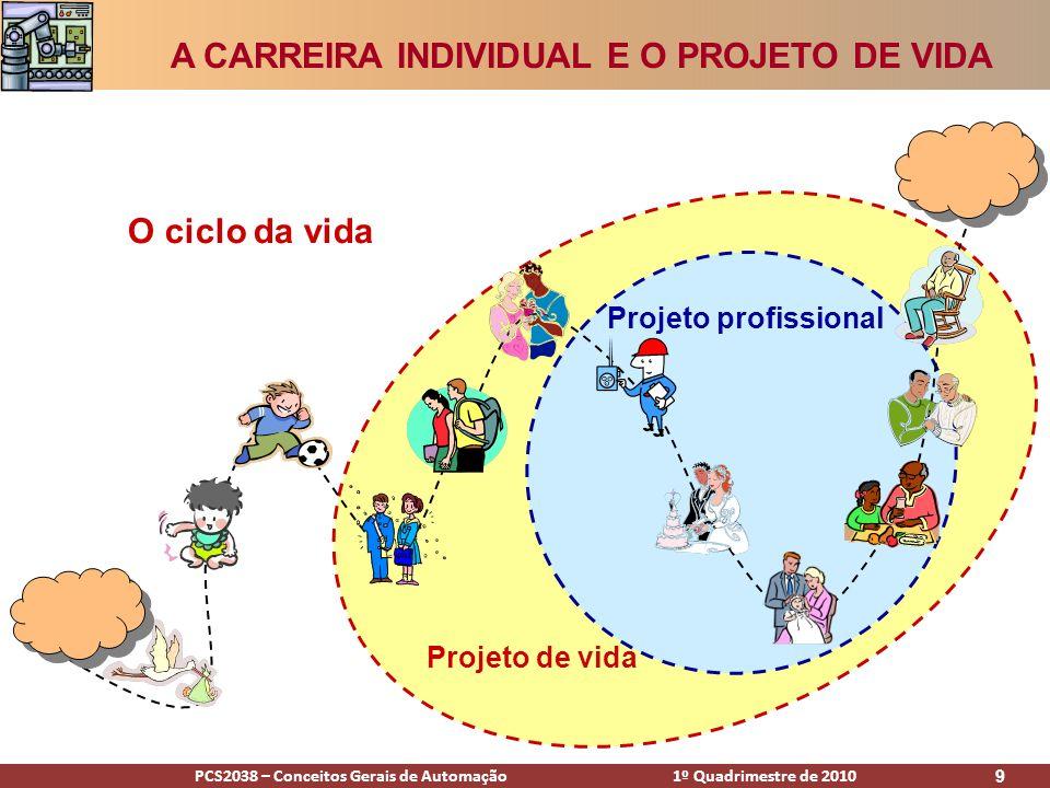 PCS2038 – Conceitos Gerais de Automação 1º Quadrimestre de 2010 9 O ciclo da vida Projeto de vida Projeto profissional A CARREIRA INDIVIDUAL E O PROJE
