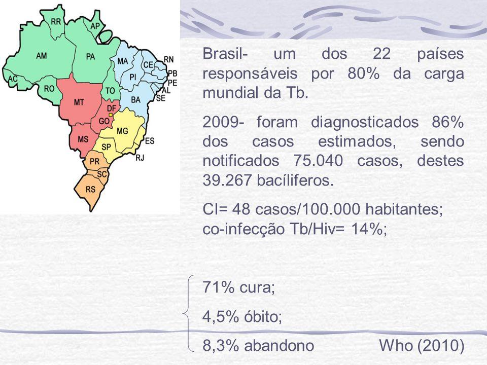 Brasil- um dos 22 países responsáveis por 80% da carga mundial da Tb. 2009- foram diagnosticados 86% dos casos estimados, sendo notificados 75.040 cas