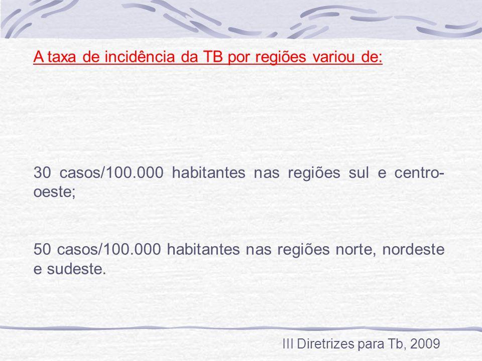A taxa de incidência da TB por regiões variou de: 30 casos/100.000 habitantes nas regiões sul e centro- oeste; 50 casos/100.000 habitantes nas regiões