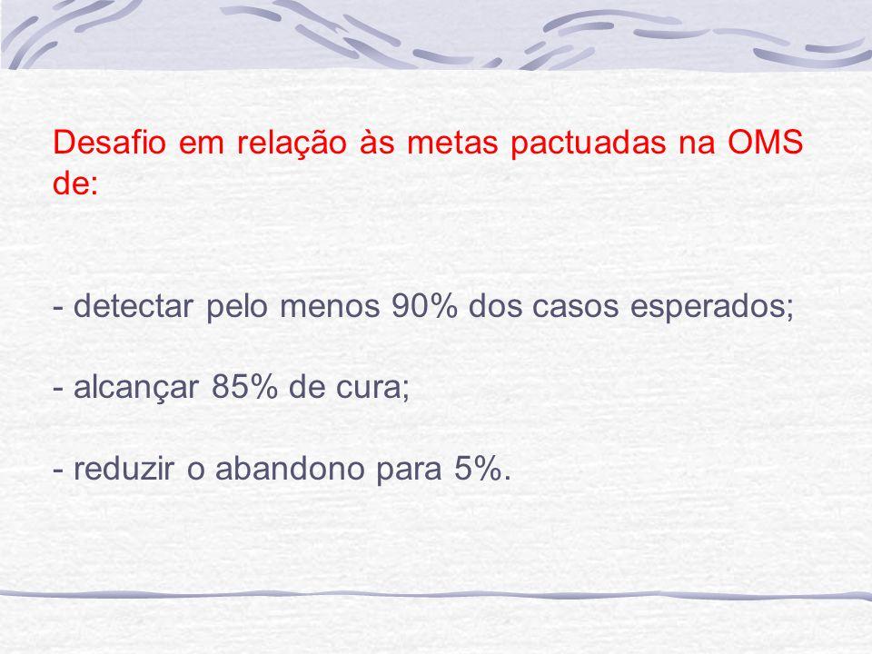 Desafio em relação às metas pactuadas na OMS de: - detectar pelo menos 90% dos casos esperados; - alcançar 85% de cura; - reduzir o abandono para 5%.