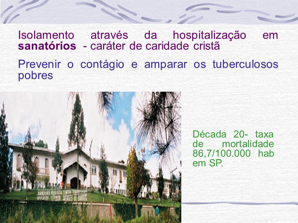 Isolamento através da hospitalização em sanatórios - caráter de caridade cristã Prevenir o contágio e amparar os tuberculosos pobres Década 20- taxa d