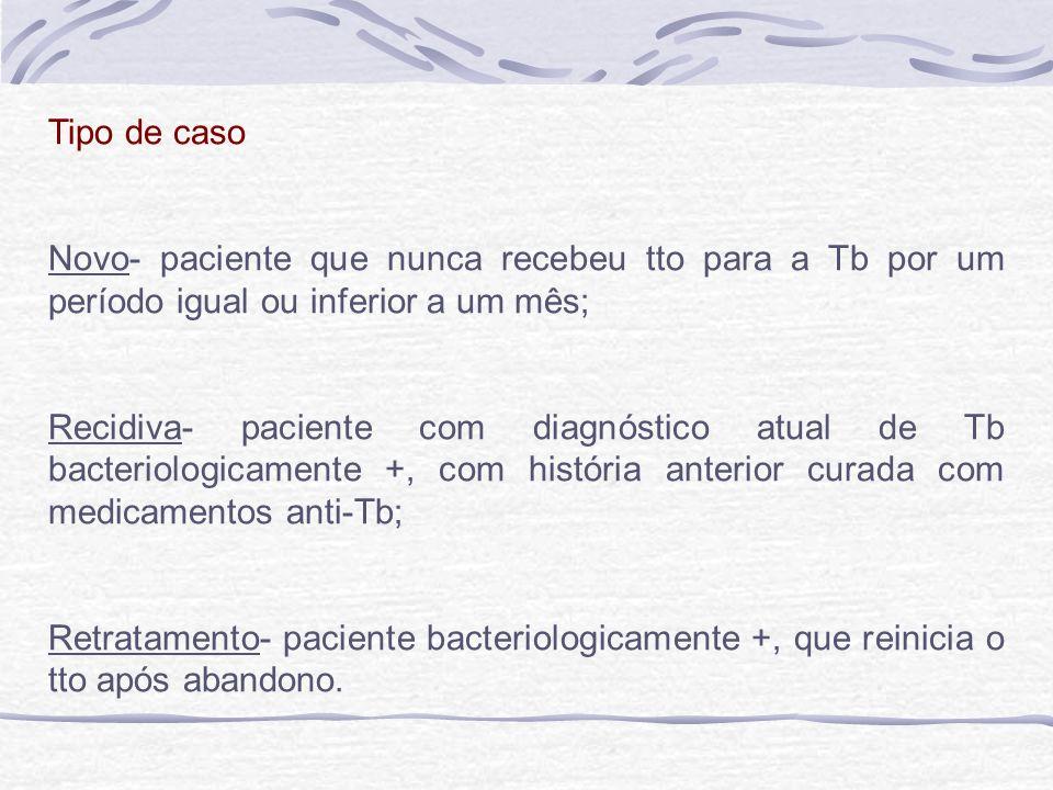 Tipo de caso Novo- paciente que nunca recebeu tto para a Tb por um período igual ou inferior a um mês; Recidiva- paciente com diagnóstico atual de Tb