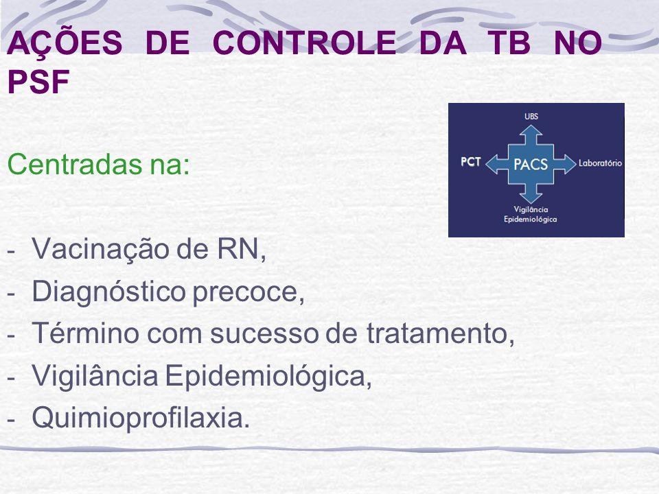 AÇÕES DE CONTROLE DA TB NO PSF Centradas na: - Vacinação de RN, - Diagnóstico precoce, - Término com sucesso de tratamento, - Vigilância Epidemiológic